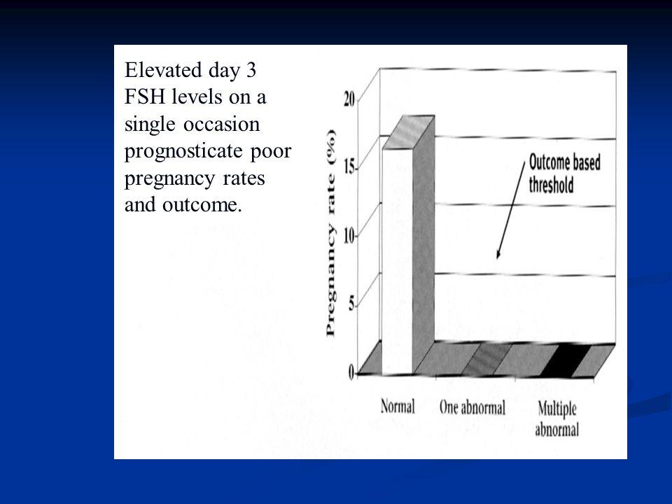 Day 3 Estradiol Yükselmiş bazal estradiol düzeyleri azalmış ovaryan rezerv ile ilişkilidir.
