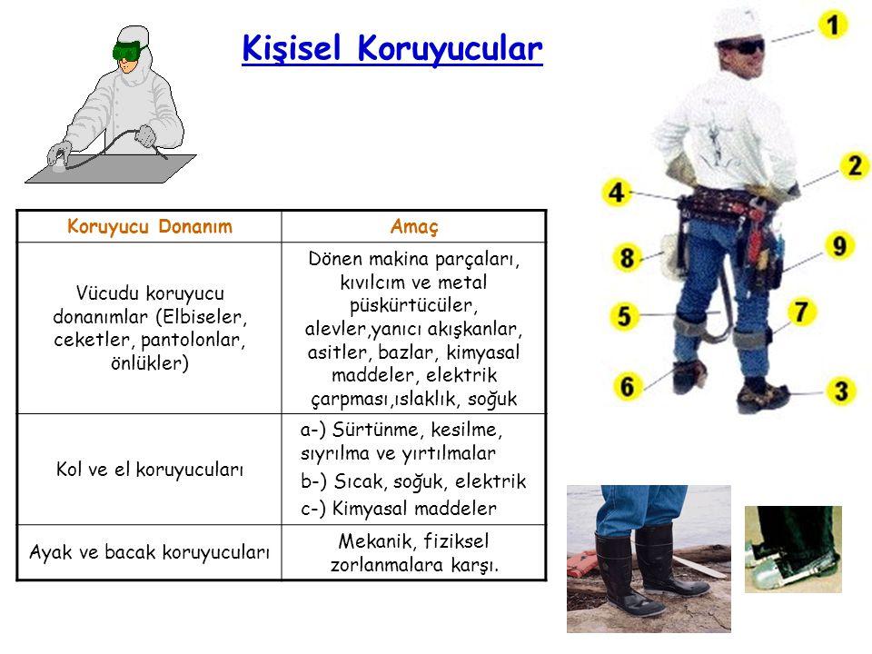 Kişisel Koruyucular Koruyucu D onanımAmaç Vücudu koruyucu donanımlar (Elbiseler, ceketler, pantolonlar, önlükler) Dönen makina parçaları, kıvılcım ve