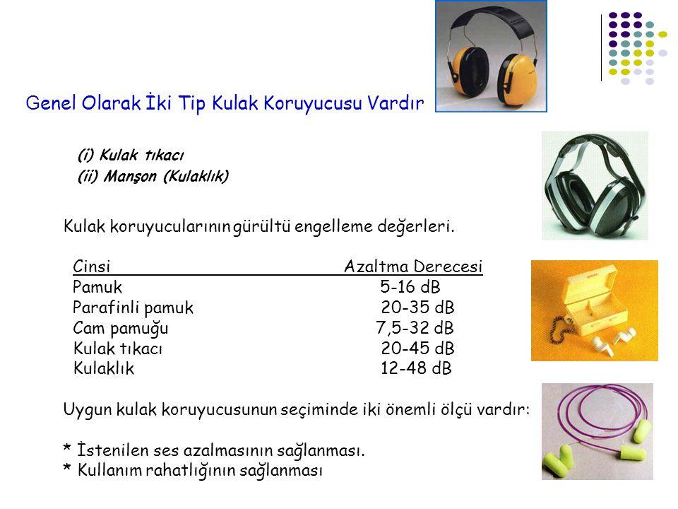 G enel Olarak İki Tip Kulak Koruyucusu Vardır (i) Kulak tıkacı (ii) Manşon (Kulaklık) Kulak koruyucularının gürültü engelleme değerleri. Cinsi Azaltma