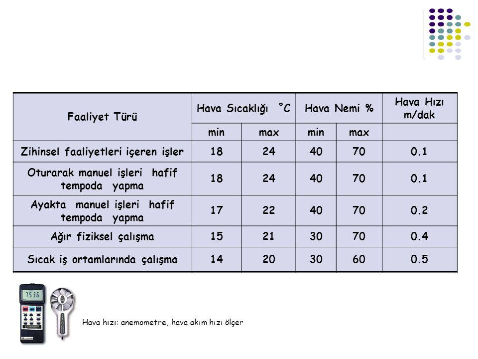 Faaliyet Türü Hava Sıcaklığı ˚CHava Nemi % Hava Hızı m/dak minmaxminmax Zihinsel faaliyetleri içeren işler182440700.1 Oturarak manuel işleri hafif tem