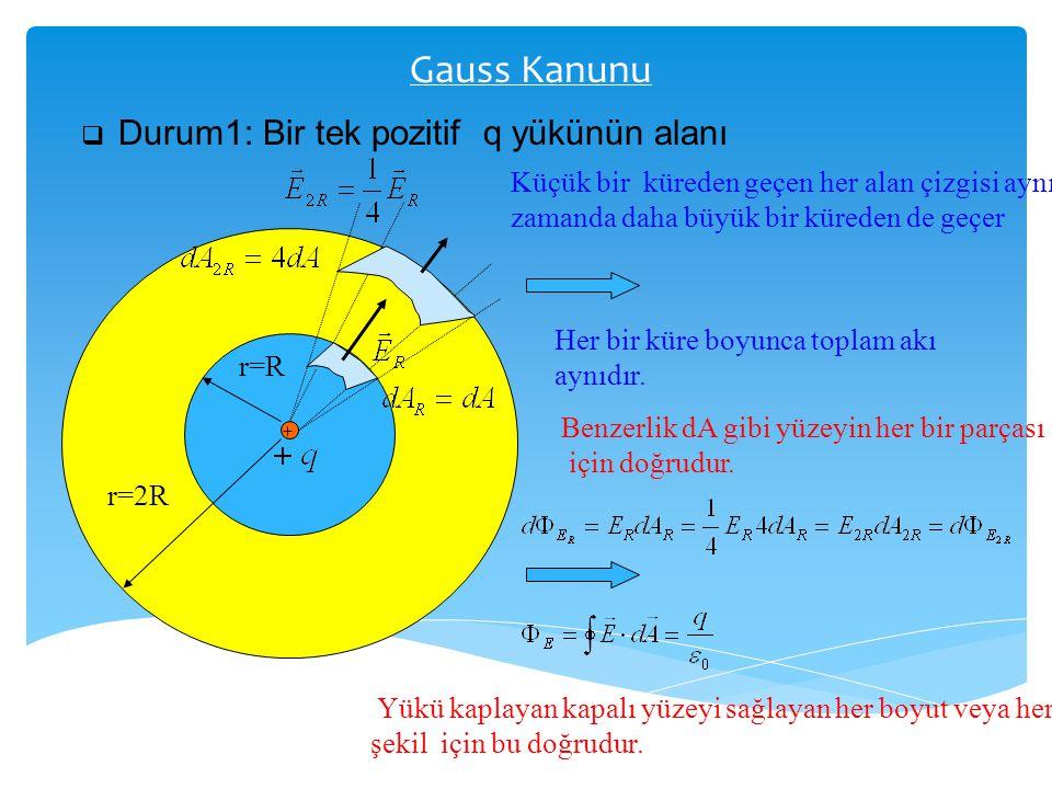Gauss Kanunu  Durum1: Bir tek pozitif q yükünün alanı + r=R r=2R Küçük bir küreden geçen her alan çizgisi aynı zamanda daha büyük bir küreden de geçe