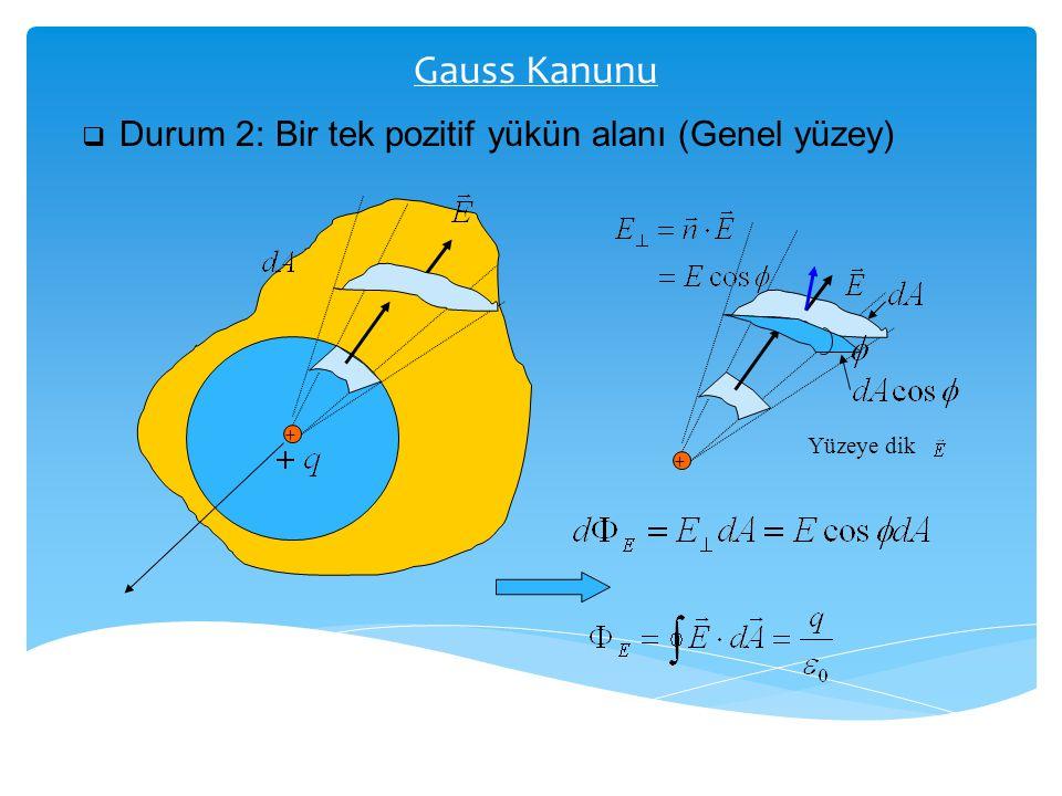 Gauss Kanunu  Durum 2: Bir tek pozitif yükün alanı (Genel yüzey) + + Yüzeye dik
