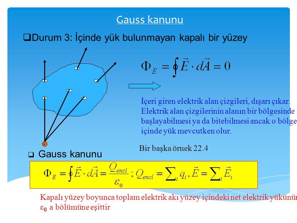 Gauss kanunu  Durum 3: İçinde yük bulunmayan kapalı bir yüzey + İçeri giren elektrik alan çizgileri, dışarı çıkar. Elektrik alan çizgilerinin alanın
