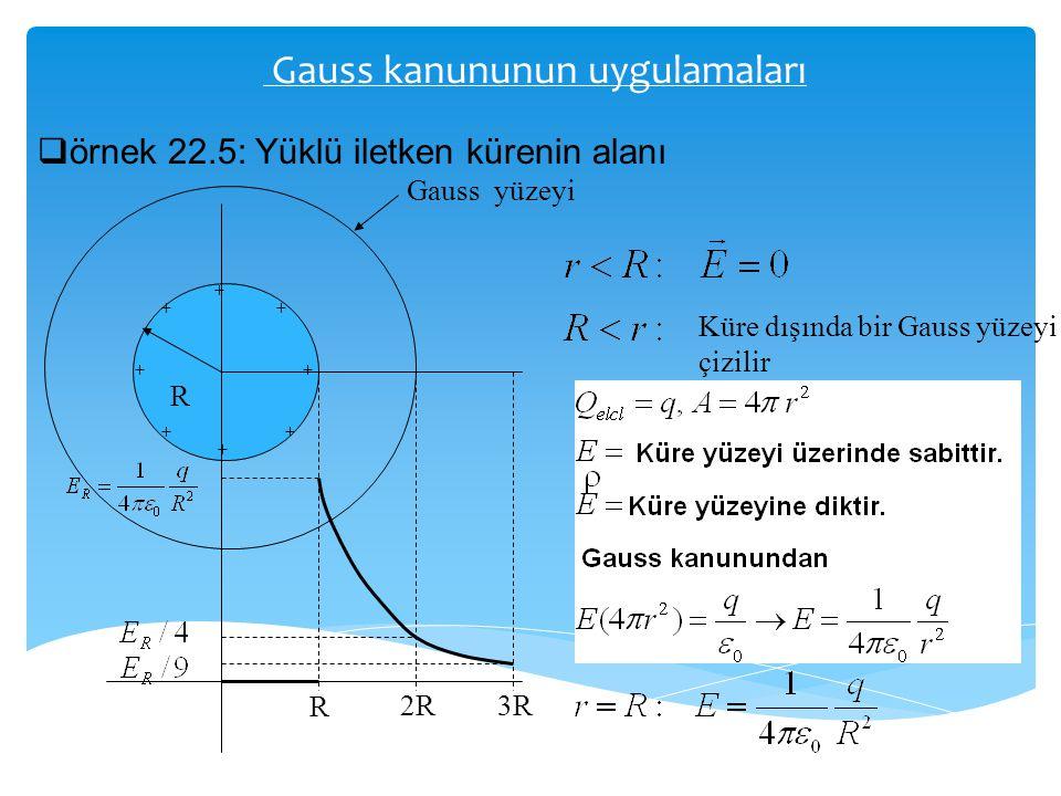 Gauss kanununun uygulamaları  örnek 22.5: Yüklü iletken kürenin alanı + + + + ++ ++ R R 2R3R Gauss yüzeyi Küre dışında bir Gauss yüzeyi çizilir