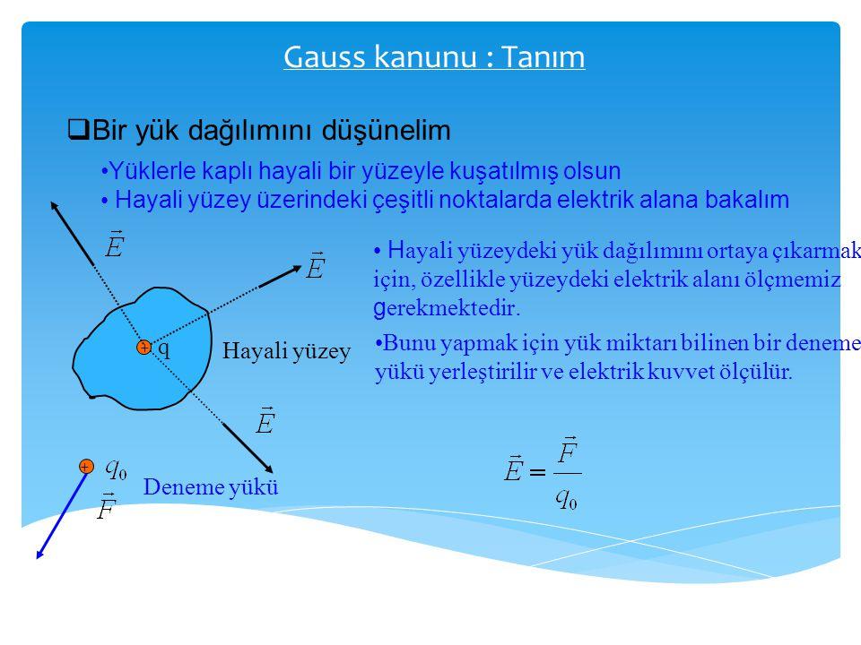 Gauss kanunu : Tanım  Bir yük dağılımını düşünelim Yüklerle kaplı hayali bir yüzeyle kuşatılmış olsun Hayali yüzey üzerindeki çeşitli noktalarda elek