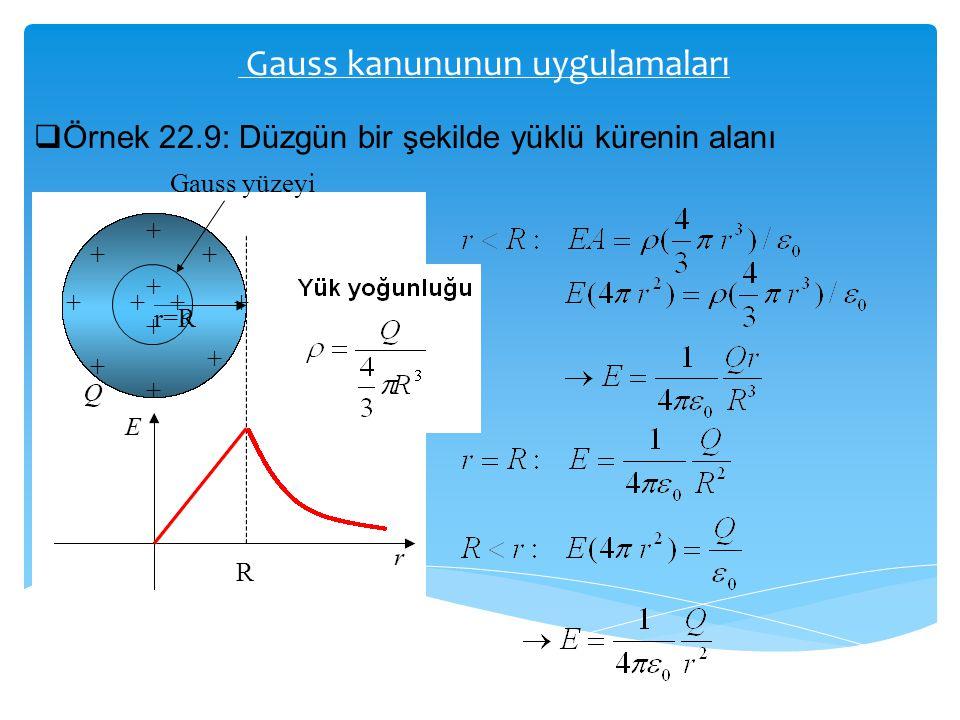 Gauss kanununun uygulamaları  Örnek 22.9: Düzgün bir şekilde yüklü kürenin alanı Gauss yüzeyi r=R R + + + + + + ++ ++ + +