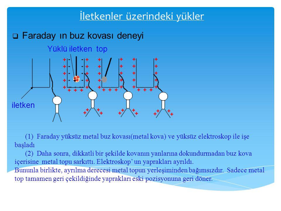 İletkenler üzerindeki yükler  Faraday ın buz kovası deneyi iletken Yüklü iletken top (1) Faraday yüksüz metal buz kovası(metal kova) ve yüksüz elektr