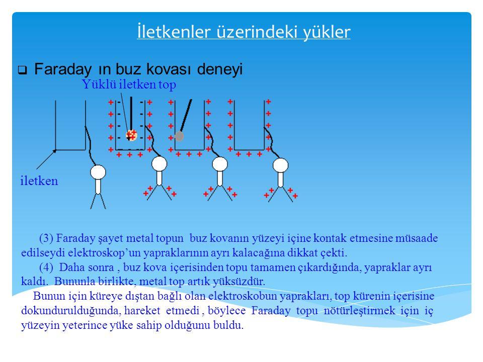 İletkenler üzerindeki yükler  Faraday ın buz kovası deneyi iletken Yüklü iletken top (3) Faraday şayet metal topun buz kovanın yüzeyi içine kontak et