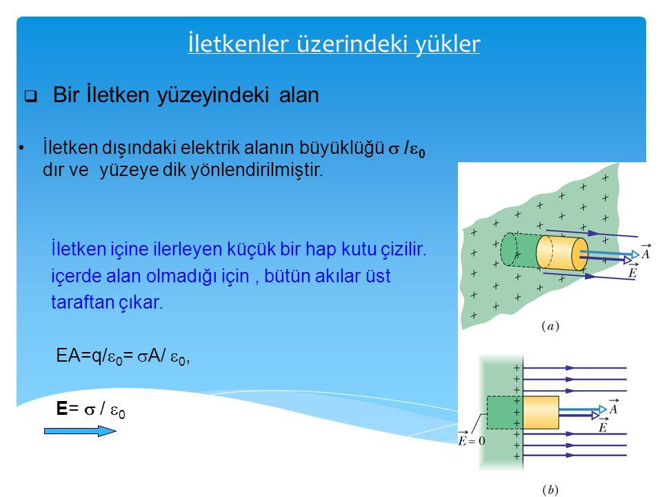 İletkenler üzerindeki yükler  Bir İletken yüzeyindeki alan İletken dışındaki elektrik alanın büyüklüğü  /  0 dır ve yüzeye dik yönlendirilmiştir. İ
