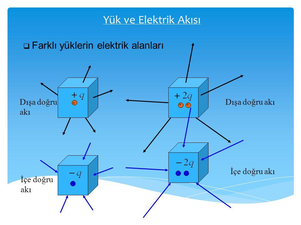 Yük ve Elektrik Akısı  Farklı yüklerin elektrik alanları + ++ - - - Dışa doğru akı Dışa doğru akı İçe doğru akı İçe doğru akı