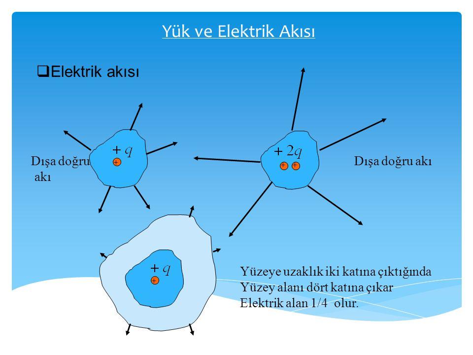 Yük ve Elektrik Akısı  Elektrik akısı + ++ Dışa doğru akı Dışa doğru akı + Yüzeye uzaklık iki katına çıktığında Yüzey alanı dört katına çıkar Elektri