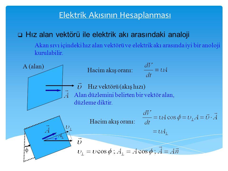 Elektrik Akısının Hesaplanması  Hız alan vektörü ile elektrik akı arasındaki analoji Akan sıvı içindeki hız alan vektörü ve elektrik akı arasında iyi