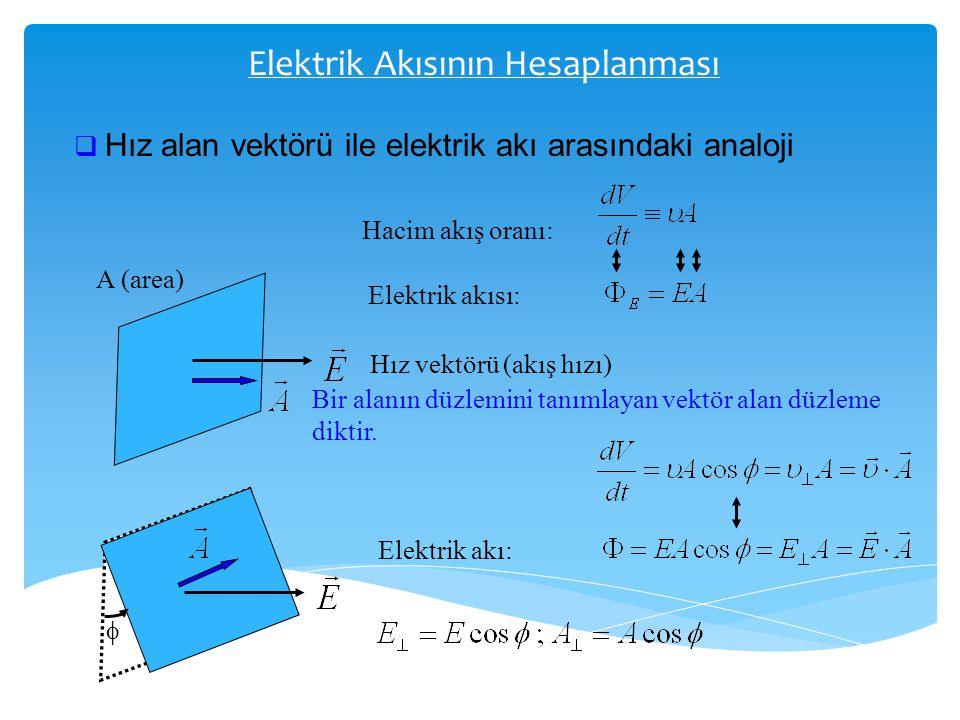 Elektrik Akısının Hesaplanması  Hız alan vektörü ile elektrik akı arasındaki analoji A (area) Hız vektörü (akış hızı) Bir alanın düzlemini tanımlayan