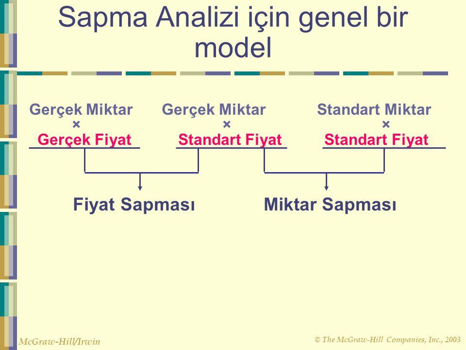 © The McGraw-Hill Companies, Inc., 2003 McGraw-Hill/Irwin Sapma Analizi için genel bir model Gerçek Miktar Gerçek Miktar Standart Miktar × × × Gerçek