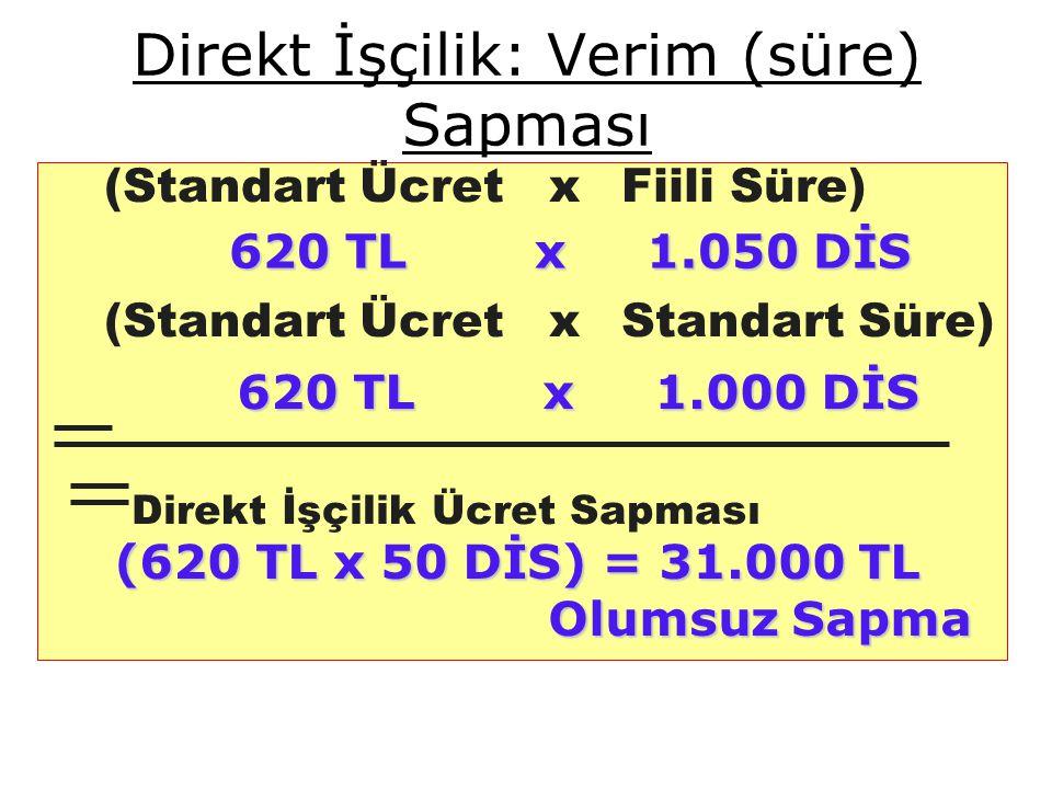 Direkt İşçilik: Verim (süre) Sapması (Standart Ücretx Fiili Süre) (Standart Ücret x Standart Süre) Direkt İşçilik Ücret Sapması 620 TL x 1.050 DİS 620 TL x 1.050 DİS 620 TL x 1.000 DİS 620 TL x 1.000 DİS (620 TL x 50 DİS) = 31.000 TL Olumsuz Sapma Olumsuz Sapma