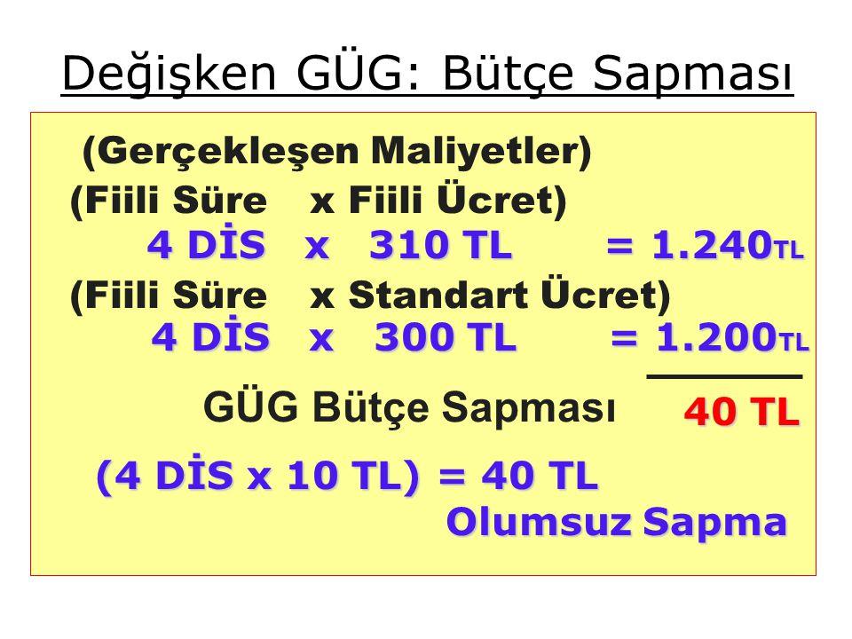 Değişken GÜG: Bütçe Sapması (Gerçekleşen Maliyetler) (Fiili Süre x Fiili Ücret) (Fiili Süre x Standart Ücret) GÜG Bütçe Sapması 4 DİS x 310 TL = 1.240 TL 4 DİS x 310 TL = 1.240 TL 4 DİS x 300 TL = 1.200 TL 4 DİS x 300 TL = 1.200 TL (4 DİS x 10 TL) = 40 TL Olumsuz Sapma Olumsuz Sapma 40 TL