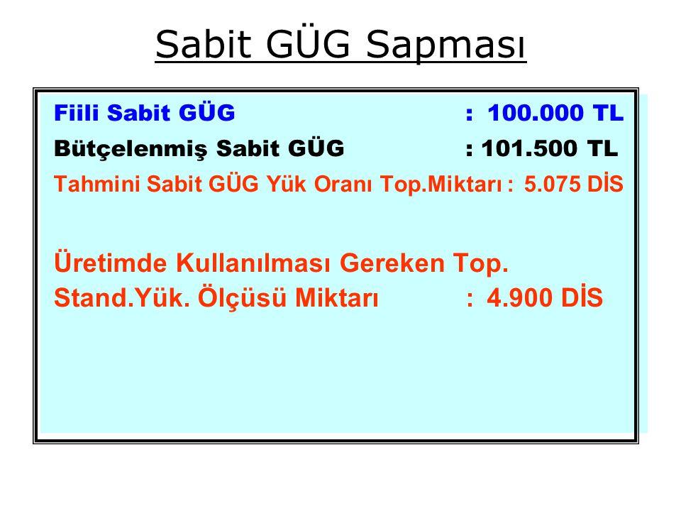 Sabit GÜG Sapması Fiili Sabit GÜG : 100.000 TL Bütçelenmiş Sabit GÜG : 101.500 TL Tahmini Sabit GÜG Yük Oranı Top.Miktarı :5.075 DİS Üretimde Kullanılması Gereken Top.