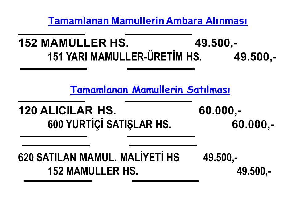 Tamamlanan Mamullerin Ambara Alınması 152 MAMULLER HS.