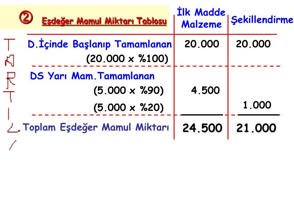 D.İçinde Başlanıp Tamamlanan DS Yarı Mam.Tamamlanan Toplam Eşdeğer Mamul Miktarı (20.000 x %100) (5.000 x %90) (5.000 x %20) İlk Madde Malzeme Şekillendirme 20.000 4.500 1.000 24.50021.000  Eşdeğer Mamul Miktarı Tablosu