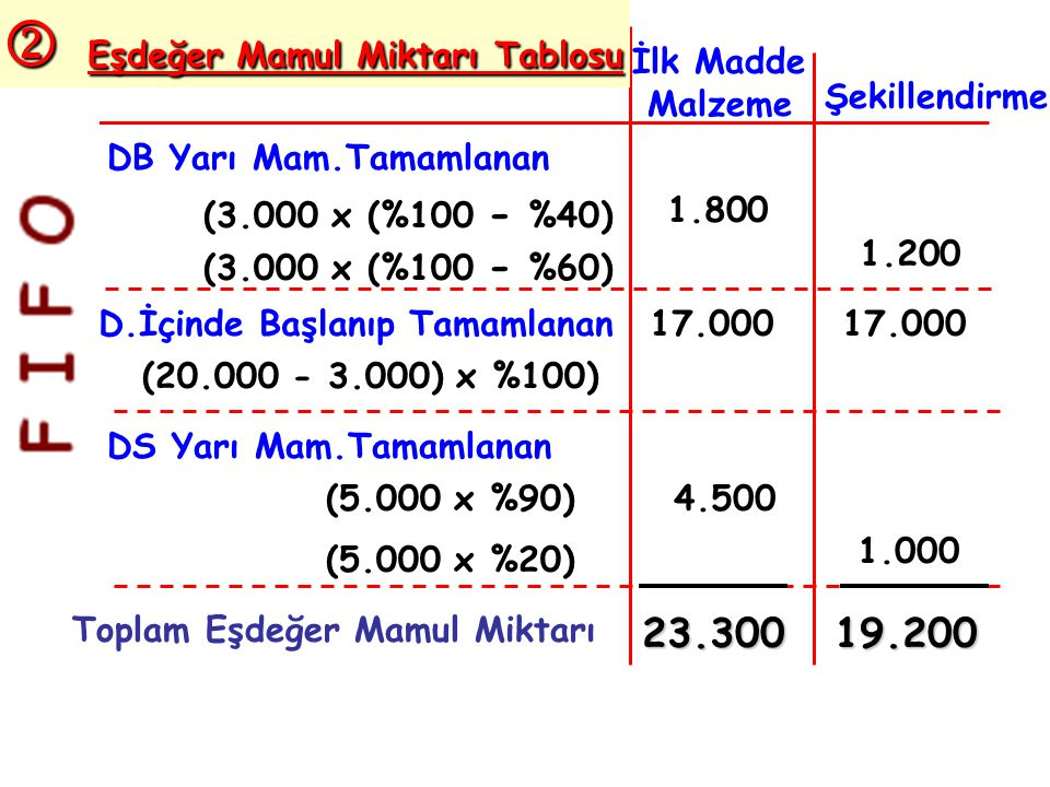 DB Yarı Mam.Tamamlanan D.İçinde Başlanıp Tamamlanan DS Yarı Mam.Tamamlanan Toplam Eşdeğer Mamul Miktarı (3.000 x (%100 - %40) (3.000 x (%100 - %60) (20.000 - 3.000) x %100) (5.000 x %90) (5.000 x %20) İlk Madde Malzeme Şekillendirme 1.800 1.200 17.000 4.500 1.000 23.30019.200  Eşdeğer Mamul Miktarı Tablosu