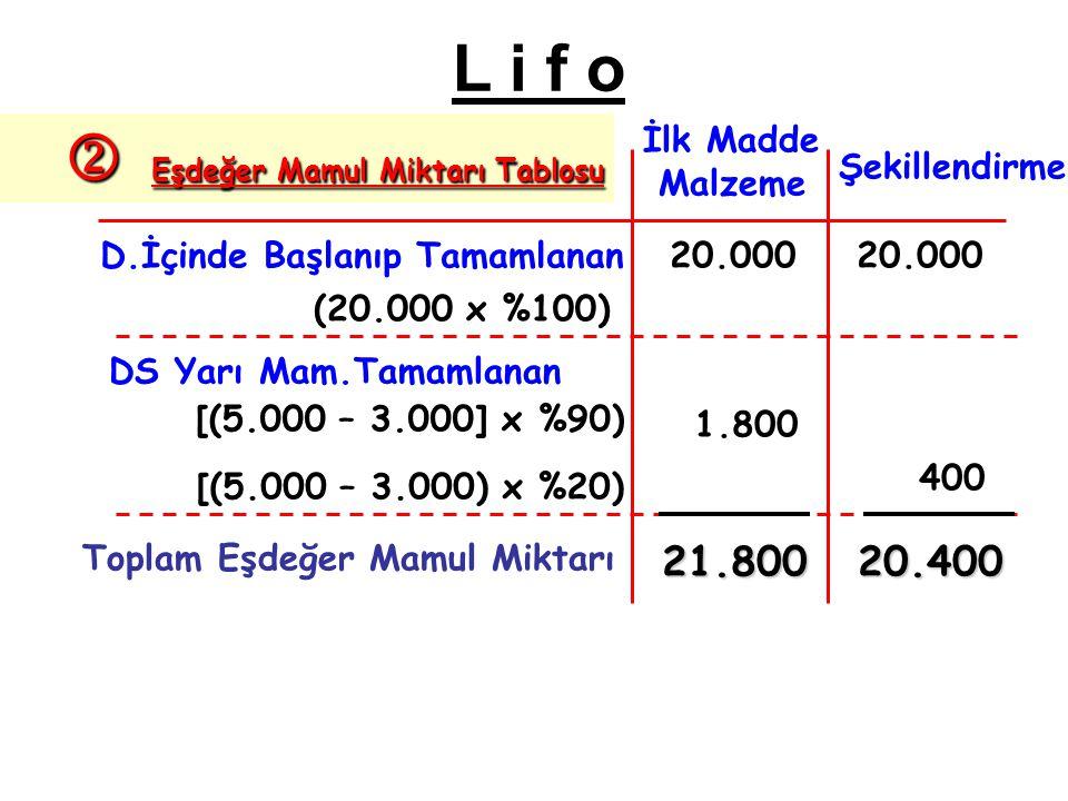 D.İçinde Başlanıp Tamamlanan DS Yarı Mam.Tamamlanan Toplam Eşdeğer Mamul Miktarı (20.000 x %100) [(5.000 – 3.000] x %90) [(5.000 – 3.000) x %20) İlk Madde Malzeme Şekillendirme 20.000 1.800 400 21.80020.400  Eşdeğer Mamul Miktarı Tablosu L i f o