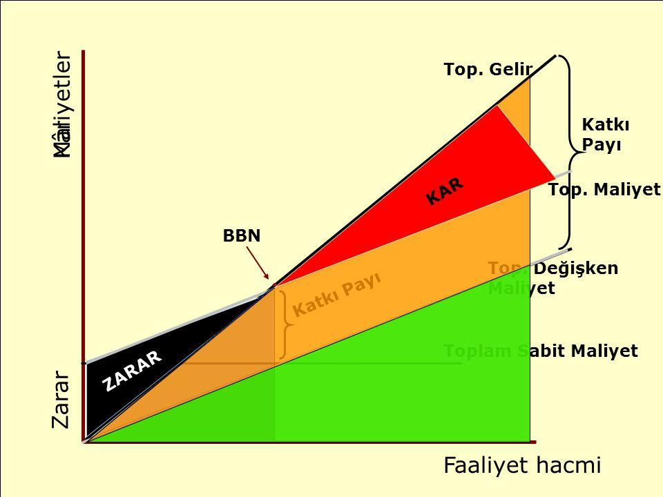 Toplam Sabit Maliyet Top.Değişken Maliyet Katkı Payı BBN Faaliyet hacmi Maliyetler Katkı Payı Top.