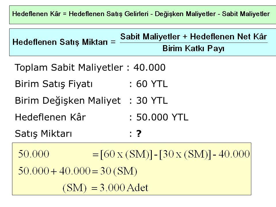 Toplam Sabit Maliyetler : 40.000 Birim Satış Fiyatı: 60 YTL Birim Değişken Maliyet: 30 YTL Hedeflenen Kâr: 50.000 YTL Satış Miktarı: ?