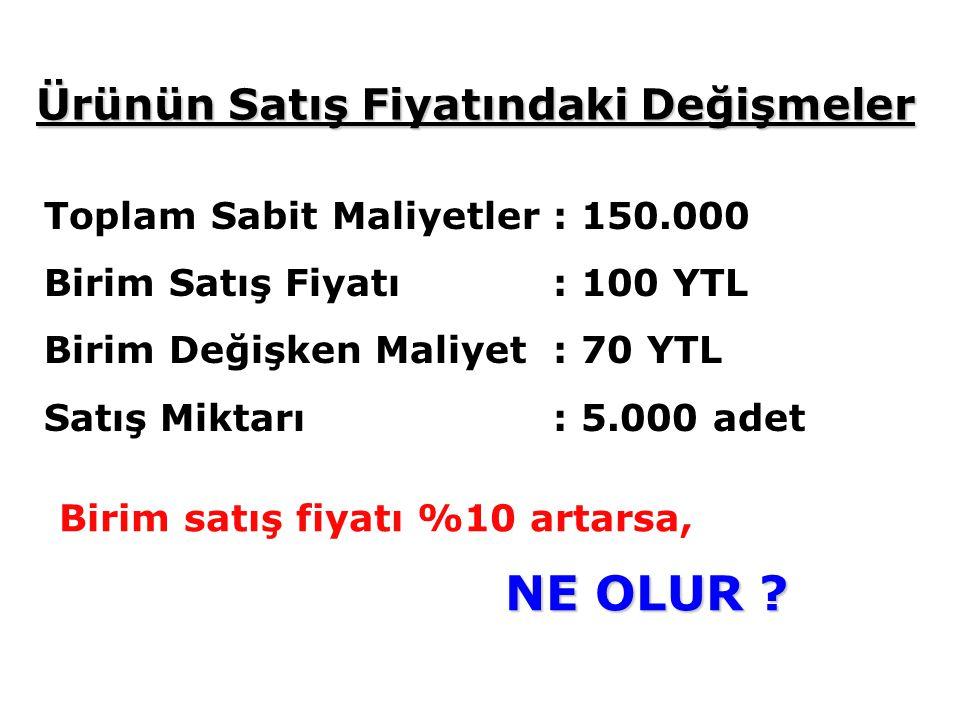 Toplam Sabit Maliyetler : 150.000 Birim Satış Fiyatı: 100 YTL Birim Değişken Maliyet: 70 YTL Satış Miktarı: 5.000 adet Birim satış fiyatı %10 artarsa, NE OLUR .