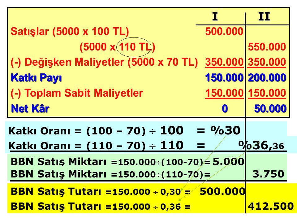 Satışlar (5000 x 100 TL) 500.000 (5000 x 110 TL)550.000 (-) Değişken Maliyetler (5000 x 70 TL)350.000 350.000 Katkı Payı 150.000200.000 (-) Toplam Sabit Maliyetler150.000 150.000 Net Kâr050.000 BBN Satış Miktarı =150.000(100-70)= 5.000 I II Katkı Oranı = (100 – 70)  100 = %30 Katkı Oranı = (110 – 70)  110 = %36, 36 BBN Satış Miktarı =150.000(110-70)= 3.750 BBN Satış Tutarı =150.000  0,30 = 500.000 BBN Satış Tutarı =150.000  0,36 = 412.500