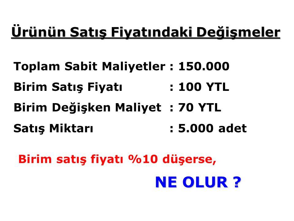 Toplam Sabit Maliyetler : 150.000 Birim Satış Fiyatı: 100 YTL Birim Değişken Maliyet: 70 YTL Satış Miktarı: 5.000 adet Birim satış fiyatı %10 düşerse, NE OLUR .