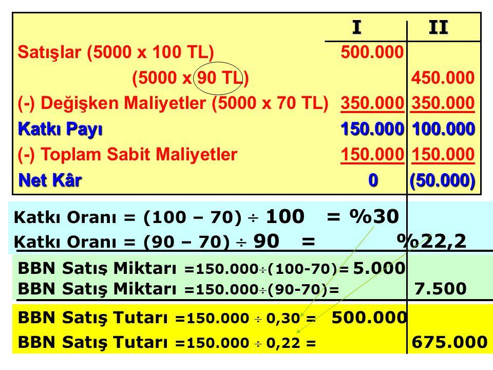 Satışlar (5000 x 100 TL) 500.000 (5000 x 90 TL)450.000 (-) Değişken Maliyetler (5000 x 70 TL)350.000 350.000 Katkı Payı 150.000100.000 (-) Toplam Sabit Maliyetler150.000 150.000 Net Kâr0(50.000) BBN Satış Miktarı =150.000(100-70)= 5.000 I II Katkı Oranı = (100 – 70)  100 = %30 Katkı Oranı = (90 – 70)  90 = %22,2 BBN Satış Miktarı =150.000(90-70)= 7.500 BBN Satış Tutarı =150.000  0,30 = 500.000 BBN Satış Tutarı =150.000  0,22 = 675.000