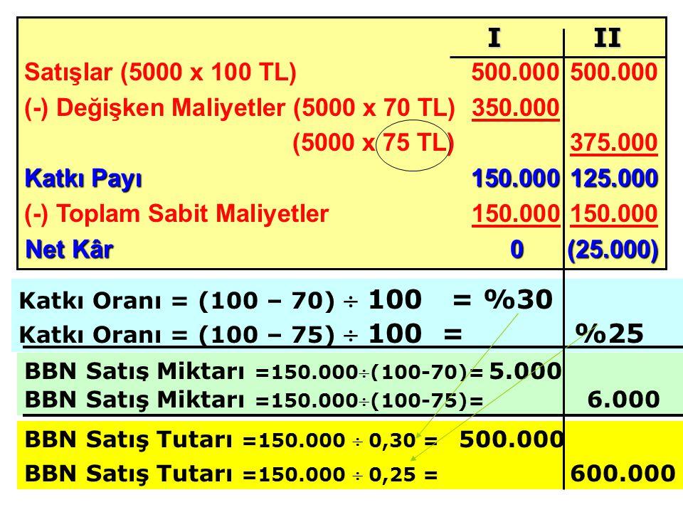 Satışlar (5000 x 100 TL) 500.000500.000 (-) Değişken Maliyetler (5000 x 70 TL)350.000 (5000 x 75 TL)375.000 Katkı Payı 150.000125.000 (-) Toplam Sabit Maliyetler150.000 150.000 Net Kâr0(25.000) BBN Satış Miktarı =150.000(100-70)= 5.000 I II Katkı Oranı = (100 – 70)  100 = %30 Katkı Oranı = (100 – 75)  100 = %25 BBN Satış Miktarı =150.000(100-75)= 6.000 BBN Satış Tutarı =150.000  0,30 = 500.000 BBN Satış Tutarı =150.000  0,25 = 600.000