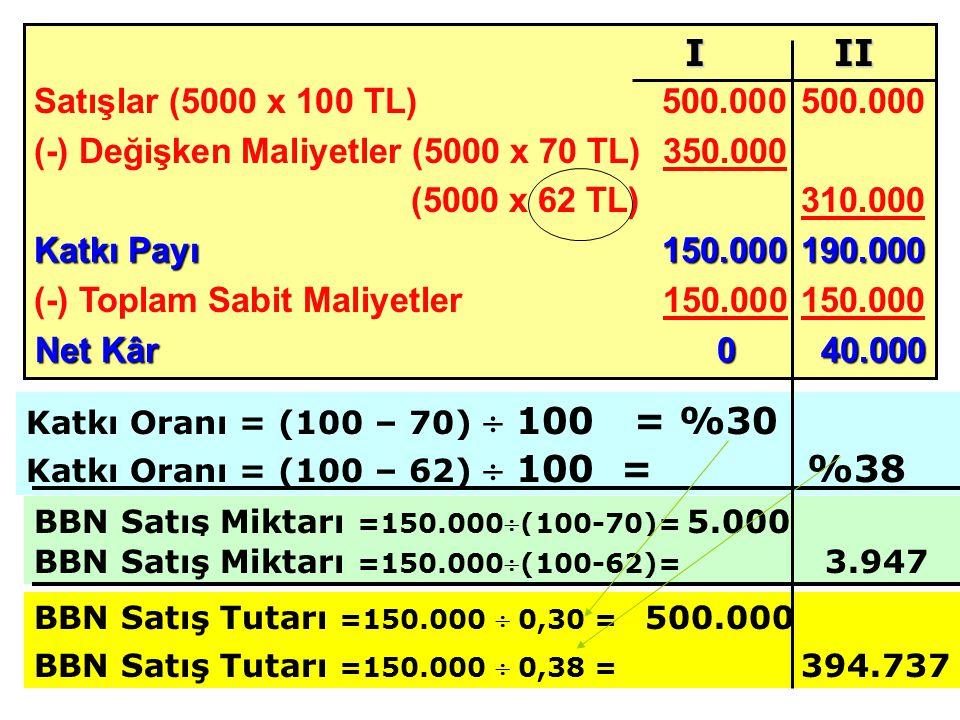 Satışlar (5000 x 100 TL) 500.000500.000 (-) Değişken Maliyetler (5000 x 70 TL)350.000 (5000 x 62 TL)310.000 Katkı Payı 150.000190.000 (-) Toplam Sabit Maliyetler150.000 150.000 Net Kâr040.000 BBN Satış Miktarı =150.000(100-70)= 5.000 I II Katkı Oranı = (100 – 70)  100 = %30 Katkı Oranı = (100 – 62)  100 = %38 BBN Satış Miktarı =150.000(100-62)= 3.947 BBN Satış Tutarı =150.000  0,30 = 500.000 BBN Satış Tutarı =150.000  0,38 = 394.737