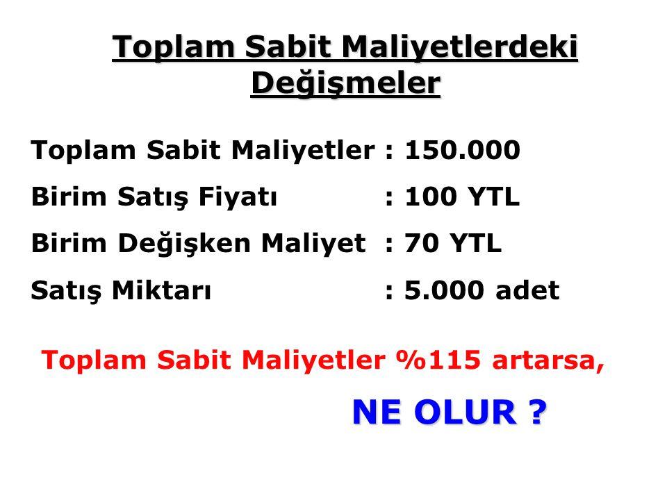Toplam Sabit Maliyetler : 150.000 Birim Satış Fiyatı: 100 YTL Birim Değişken Maliyet: 70 YTL Satış Miktarı: 5.000 adet Toplam Sabit Maliyetler %115 artarsa, NE OLUR .