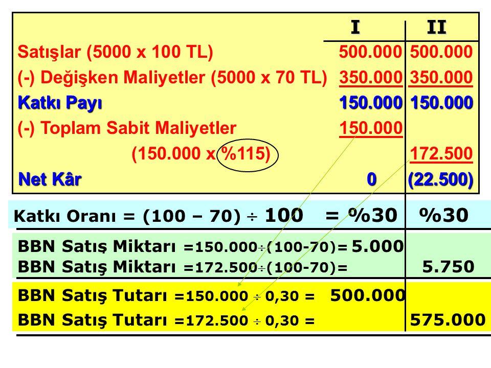 Satışlar (5000 x 100 TL) 500.000500.000 (-) Değişken Maliyetler (5000 x 70 TL)350.000 350.000 Katkı Payı 150.000150.000 (-) Toplam Sabit Maliyetler150.000 (150.000 x %115)172.500 Net Kâr0(22.500) BBN Satış Miktarı =150.000(100-70)= 5.000 I II Katkı Oranı = (100 – 70)  100 = %30 %30 BBN Satış Miktarı =172.500(100-70)= 5.750 BBN Satış Tutarı =150.000  0,30 = 500.000 BBN Satış Tutarı =172.500  0,30 = 575.000