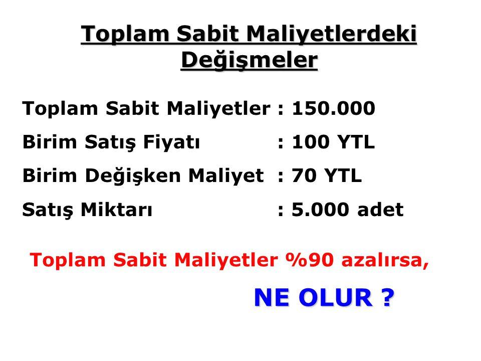 Toplam Sabit Maliyetler : 150.000 Birim Satış Fiyatı: 100 YTL Birim Değişken Maliyet: 70 YTL Satış Miktarı: 5.000 adet Toplam Sabit Maliyetler %90 azalırsa, NE OLUR .
