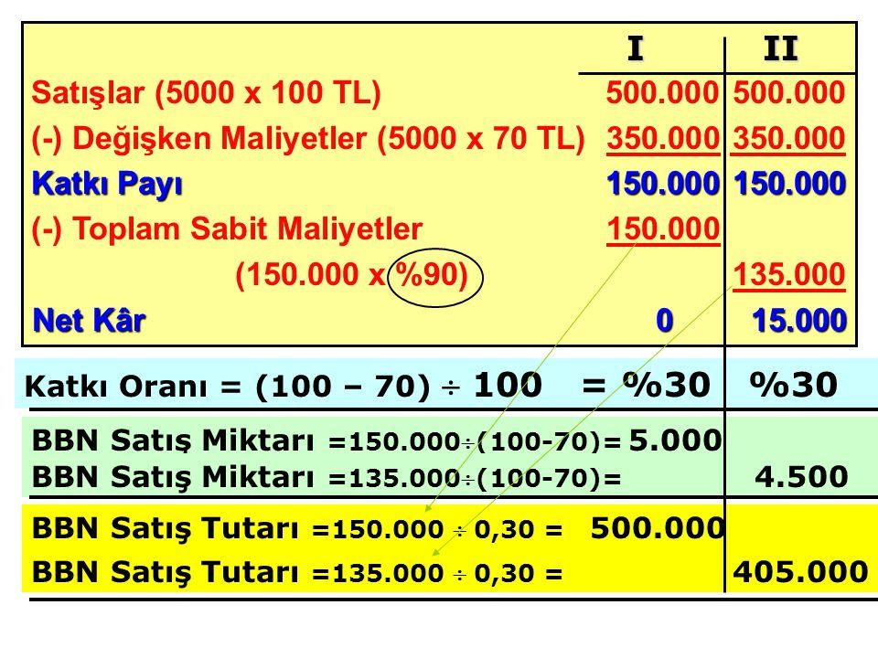 Satışlar (5000 x 100 TL) 500.000500.000 (-) Değişken Maliyetler (5000 x 70 TL)350.000 350.000 Katkı Payı 150.000150.000 (-) Toplam Sabit Maliyetler150.000 (150.000 x %90)135.000 Net Kâr015.000 BBN Satış Miktarı =150.000(100-70)= 5.000 I II Katkı Oranı = (100 – 70)  100 = %30 %30 BBN Satış Miktarı =135.000(100-70)= 4.500 BBN Satış Tutarı =150.000  0,30 = 500.000 BBN Satış Tutarı =135.000  0,30 = 405.000