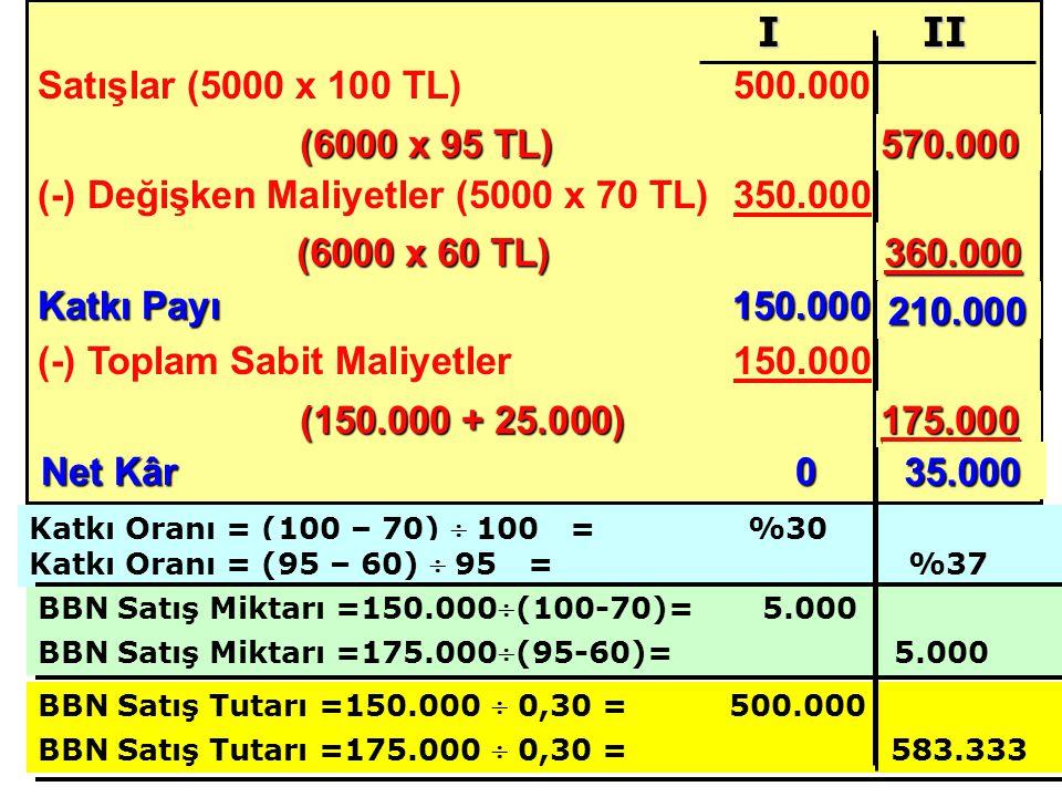 Satışlar (5000 x 100 TL) 500.000 (-) Değişken Maliyetler (5000 x 70 TL)350.000 Katkı Payı 150.000 (-) Toplam Sabit Maliyetler150.000 Net Kâr0 BBN Satış Miktarı =150.000(100-70)= 5.000 I II Katkı Oranı = (100 – 70)  100 = %30 BBN Satış Miktarı =175.000(95-60)= 5.000 BBN Satış Tutarı =150.000  0,30 = 500.000 BBN Satış Tutarı =175.000  0,30 = 583.333 Katkı Oranı = (95 – 60)  95 = %37 (6000 x 95 TL) 570.000 (6000 x 60 TL) 360.000 210.000 (150.000 + 25.000) 175.000 35.000 35.000