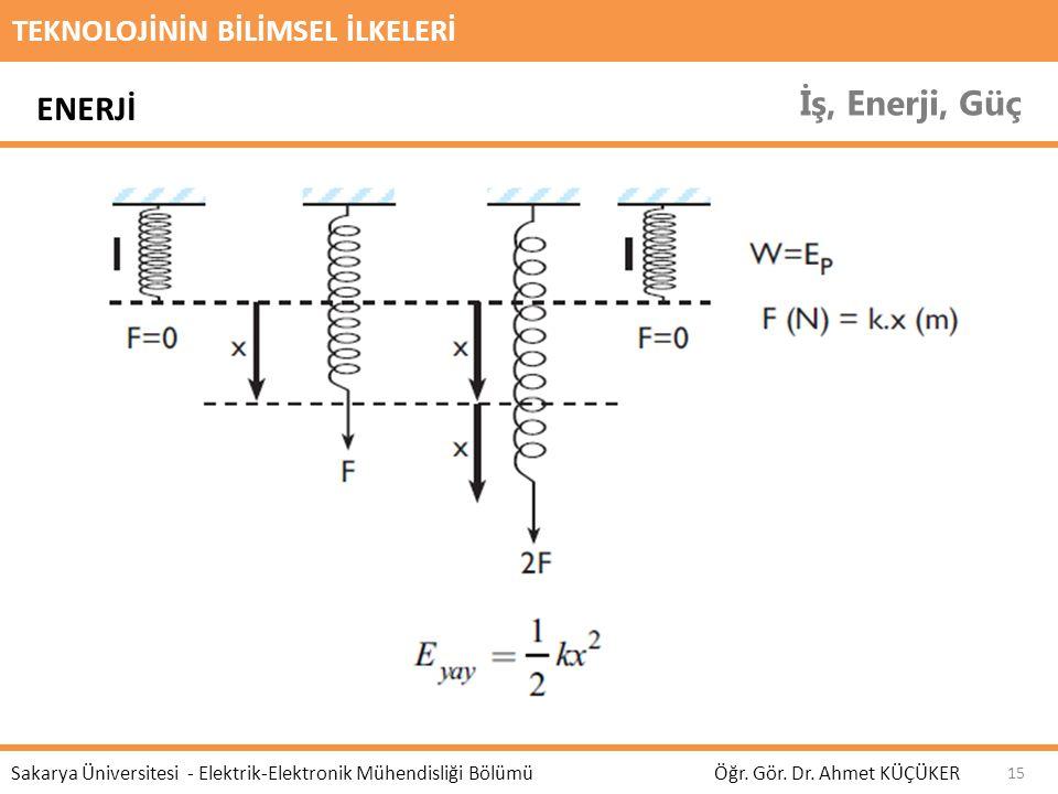 TEKNOLOJİNİN BİLİMSEL İLKELERİ İş, Enerji, Güç Öğr. Gör. Dr. Ahmet KÜÇÜKER Sakarya Üniversitesi - Elektrik-Elektronik Mühendisliği Bölümü 15 ENERJİ