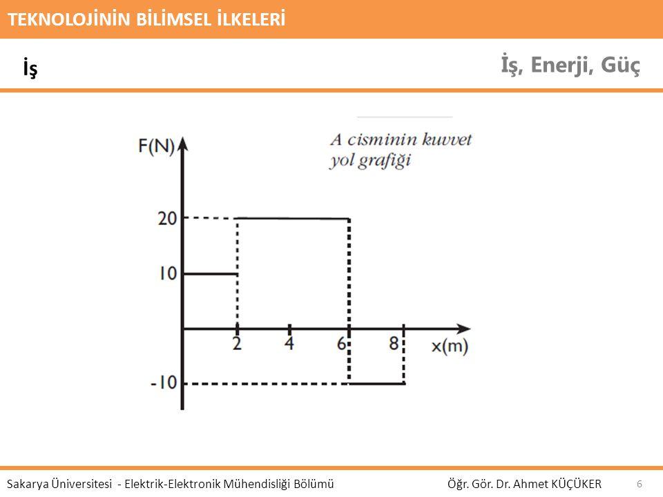 TEKNOLOJİNİN BİLİMSEL İLKELERİ İş, Enerji, Güç Öğr. Gör. Dr. Ahmet KÜÇÜKER Sakarya Üniversitesi - Elektrik-Elektronik Mühendisliği Bölümü 6 İş