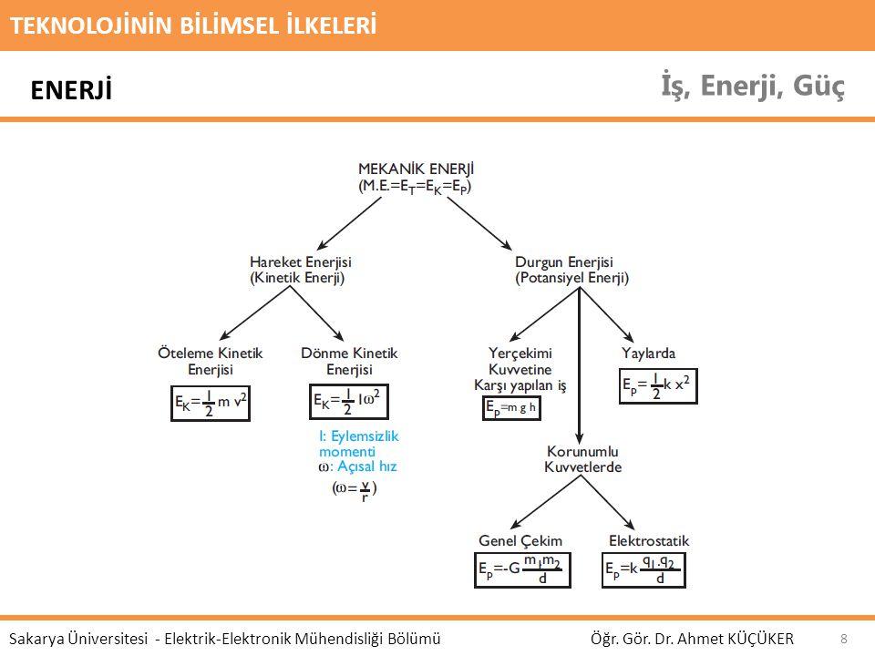 TEKNOLOJİNİN BİLİMSEL İLKELERİ İş, Enerji, Güç Öğr. Gör. Dr. Ahmet KÜÇÜKER Sakarya Üniversitesi - Elektrik-Elektronik Mühendisliği Bölümü 8 ENERJİ