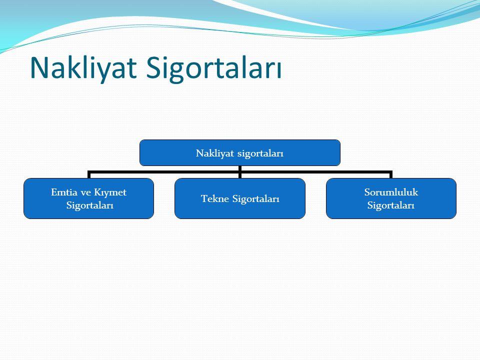 Nakliyat Sigortaları Nakliyat sigortaları Emtia ve Kıymet Sigortaları Tekne Sigortaları Sorumluluk Sigortaları