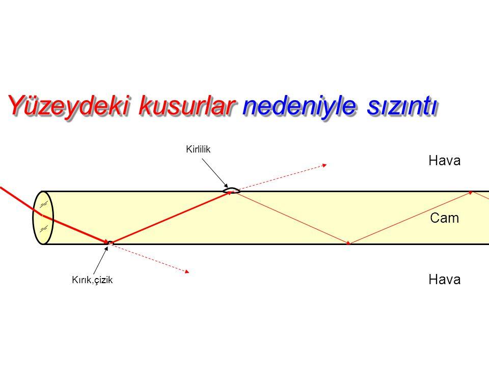 Hava Çözüm - Optik Kaplama Hava Yüksek yansıma indisli cam nüve Alçak yansıma indisli Cam kaplama Işığın camdaki hızı = Işığın havadaki hızı Kırılma hızı Yüzeysel bozukluklar