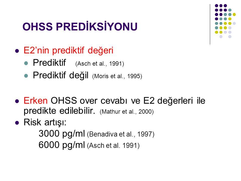 OHSS PREDİKSİYONU E2'nin prediktif değeri Prediktif (Asch et al., 1991) Prediktif değil (Moris et al., 1995) Erken OHSS over cevabı ve E2 değerleri il