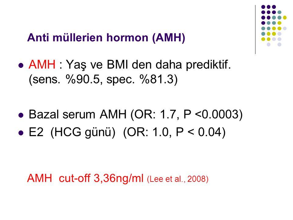 Anti müllerien hormon (AMH) AMH : Yaş ve BMI den daha prediktif. (sens. %90.5, spec. %81.3) Bazal serum AMH (OR: 1.7, P <0.0003) E2 (HCG günü) (OR: 1.