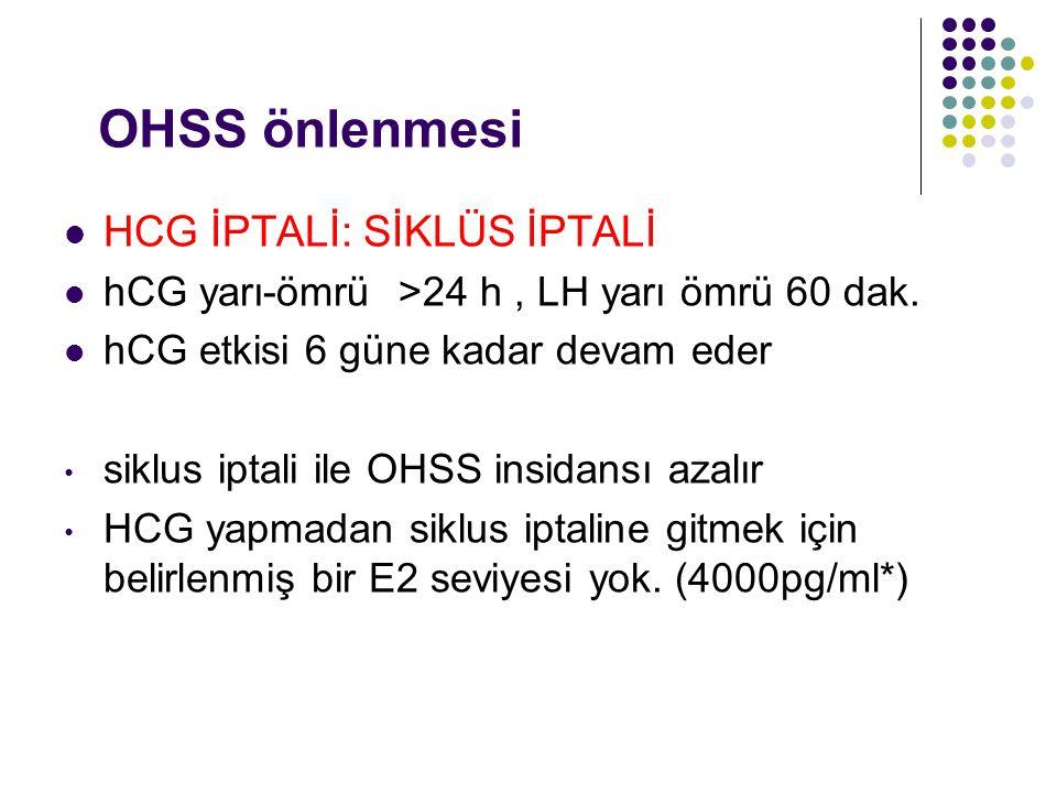 OHSS önlenmesi HCG İPTALİ: SİKLÜS İPTALİ hCG yarı-ömrü >24 h, LH yarı ömrü 60 dak. hCG etkisi 6 güne kadar devam eder siklus iptali ile OHSS insidansı
