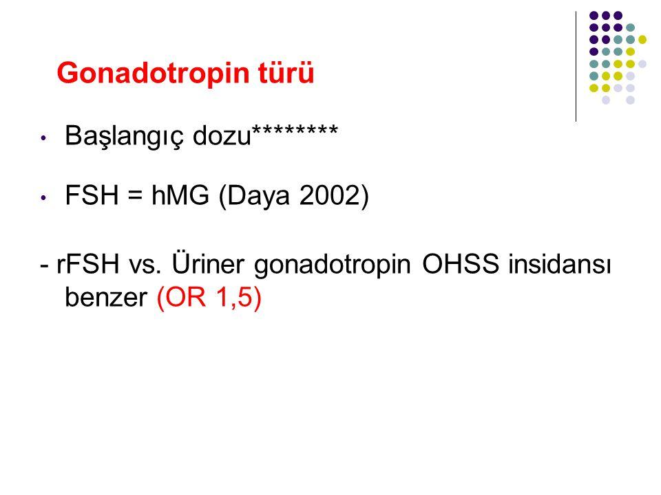 Gonadotropin türü Başlangıç dozu******** FSH = hMG (Daya 2002) - rFSH vs. Üriner gonadotropin OHSS insidansı benzer (OR 1,5)