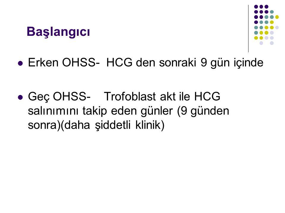 Başlangıcı Erken OHSS- HCG den sonraki 9 gün içinde Geç OHSS- Trofoblast akt ile HCG salınımını takip eden günler (9 günden sonra)(daha şiddetli klini