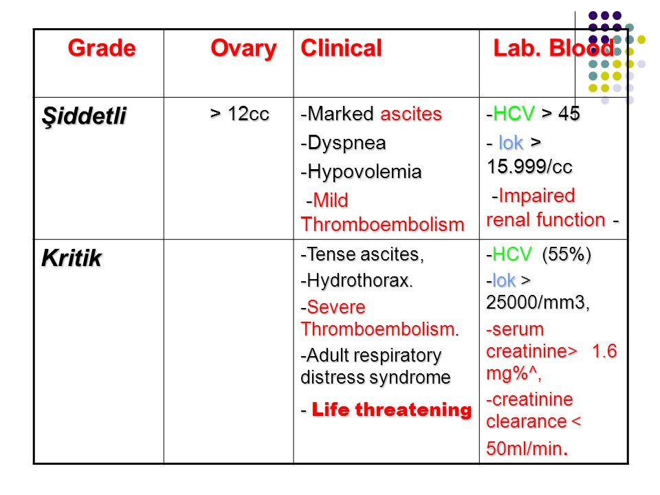 Risk faktörleri <35 yaş PCOS Astenik tip Yüksek E2 (ART>4000pg/ml?) Multiple folikül (ART>20) Gebelik Luteal fazda HCG ile destek GnRH agonist protokol Daha önce OHSS öyküsü