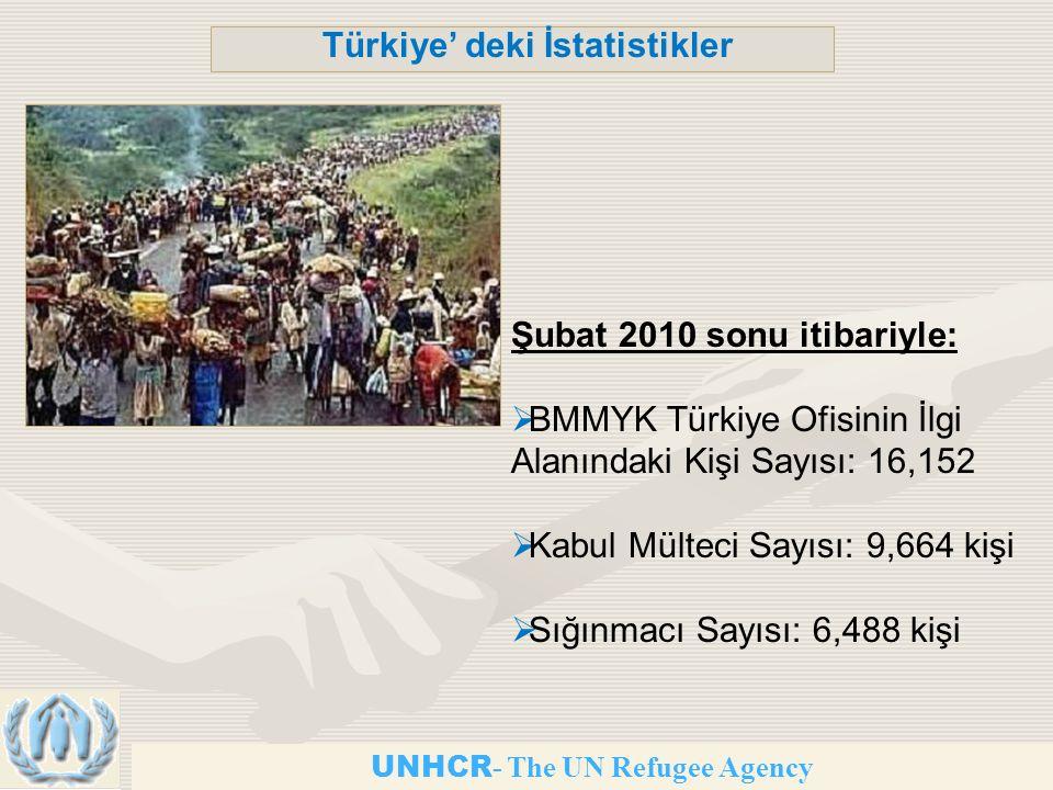 UNHCR - The UN Refugee Agency Türkiye' deki İstatistikler Şubat 2010 sonu itibariyle:  BMMYK Türkiye Ofisinin İlgi Alanındaki Kişi Sayısı: 16,152  Kabul Mülteci Sayısı: 9,664 kişi  Sığınmacı Sayısı: 6,488 kişi